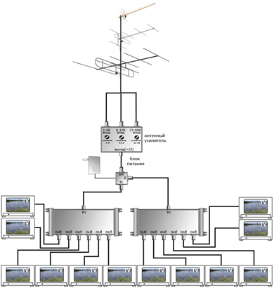 общая антенна в МКД